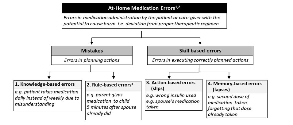Guest Post: Medication Errors by Patients and Caregivers